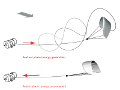 Converting the traction power of a kite by means of periodic pumping cycles